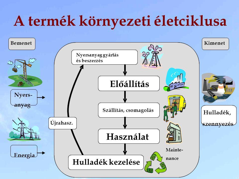 A termék környezeti életciklusa