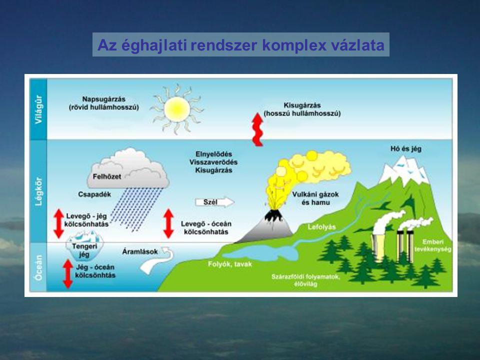Az éghajlati rendszer komplex vázlata