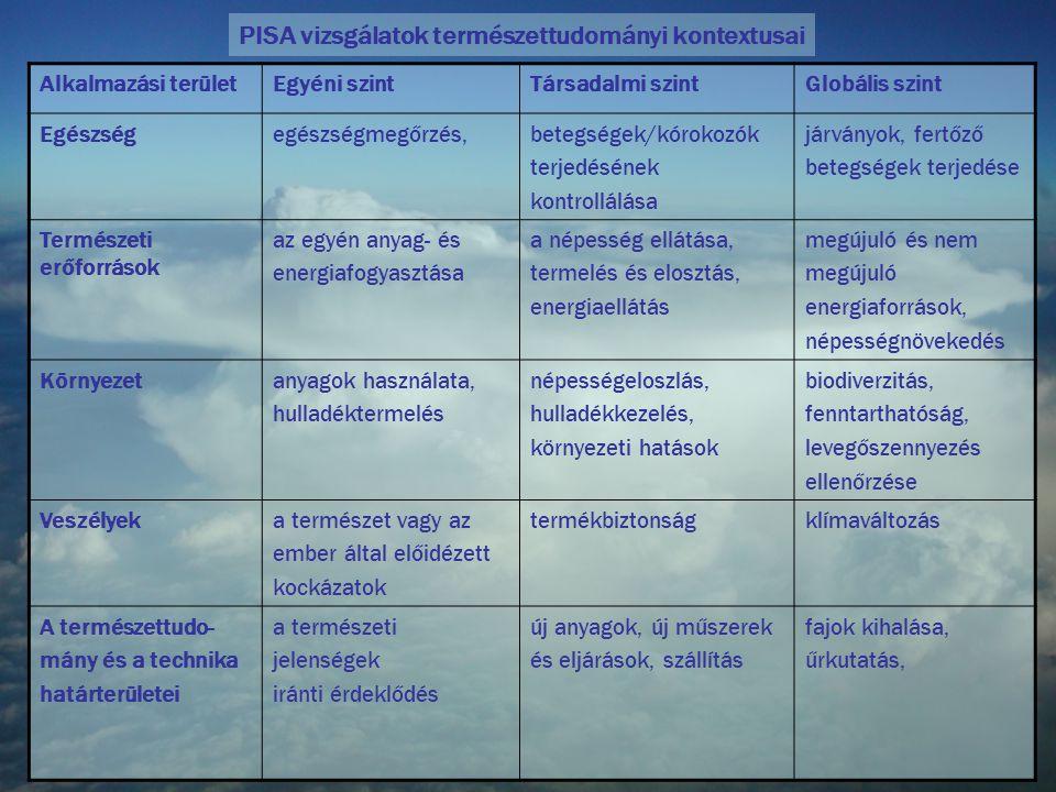 PISA vizsgálatok természettudományi kontextusai