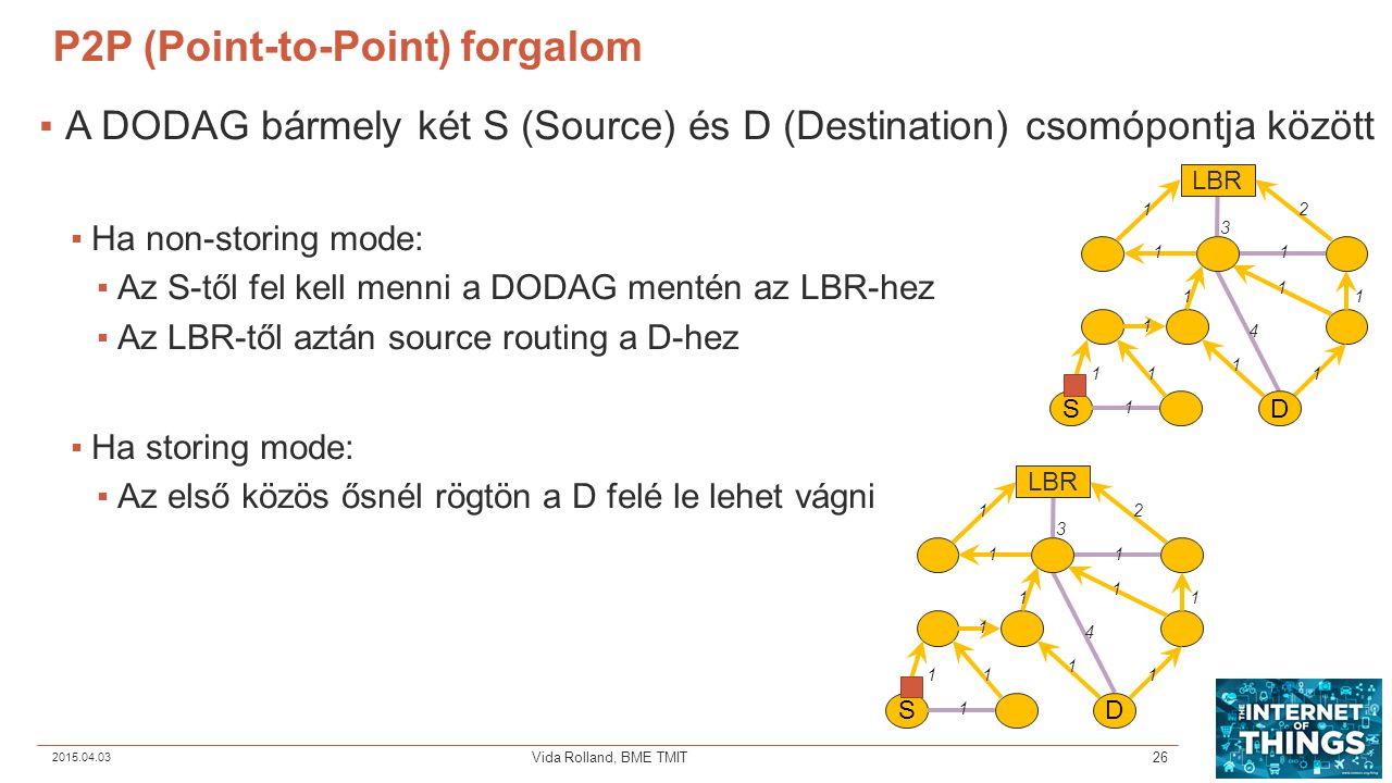 P2P (Point-to-Point) forgalom