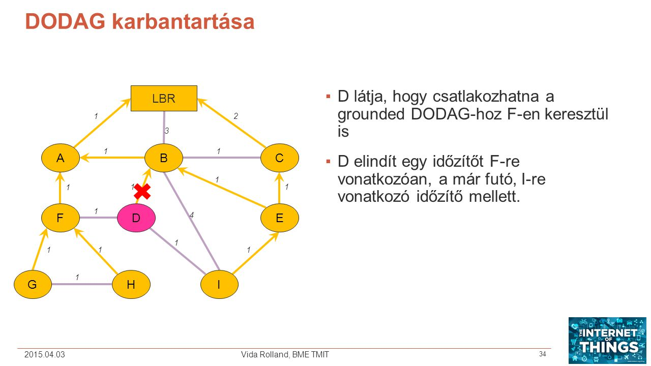 DODAG karbantartása LBR. D látja, hogy csatlakozhatna a grounded DODAG-hoz F-en keresztül is.