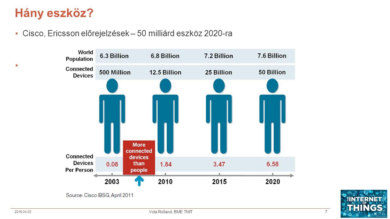 Hány eszköz. Cisco, Ericsson előrejelzések – 50 milliárd eszköz 2020-ra.
