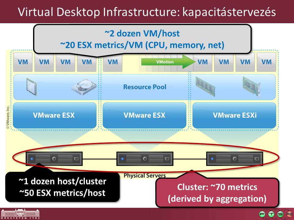 Virtual Desktop Infrastructure: kapacitástervezés