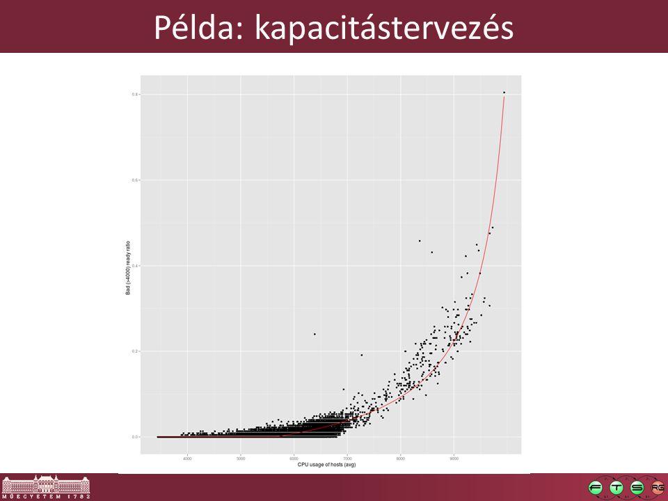 Példa: kapacitástervezés