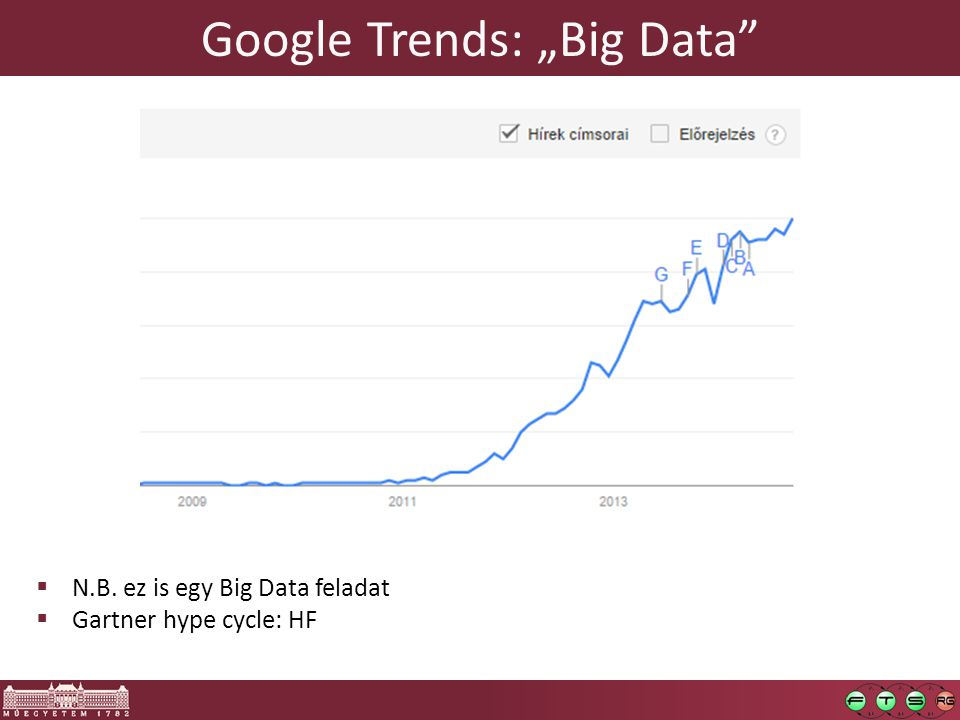 "Google Trends: ""Big Data"
