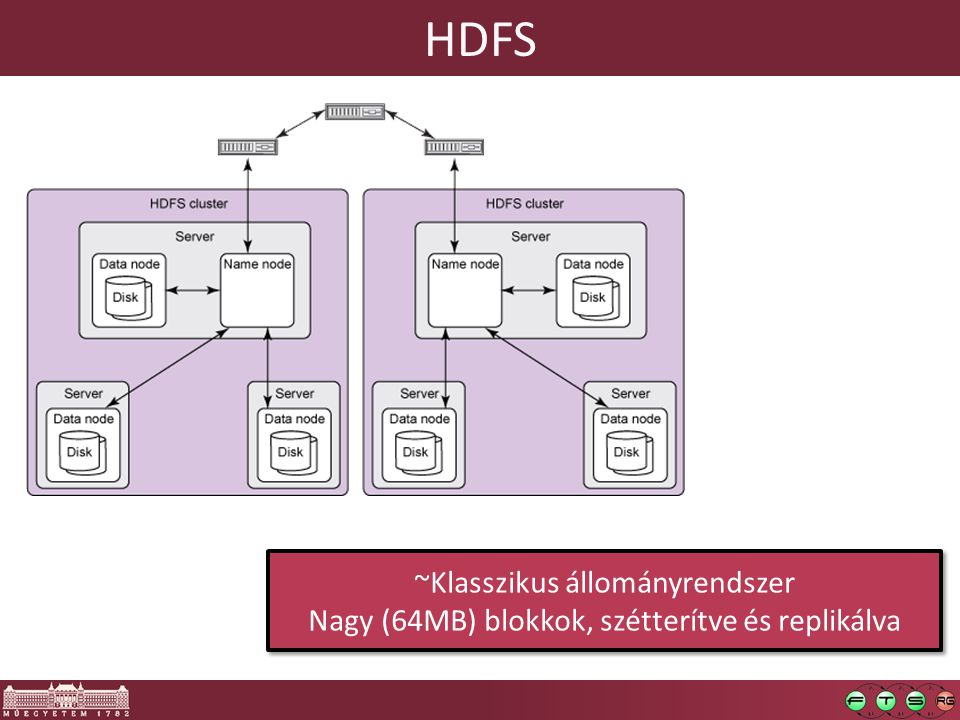 HDFS ~Klasszikus állományrendszer