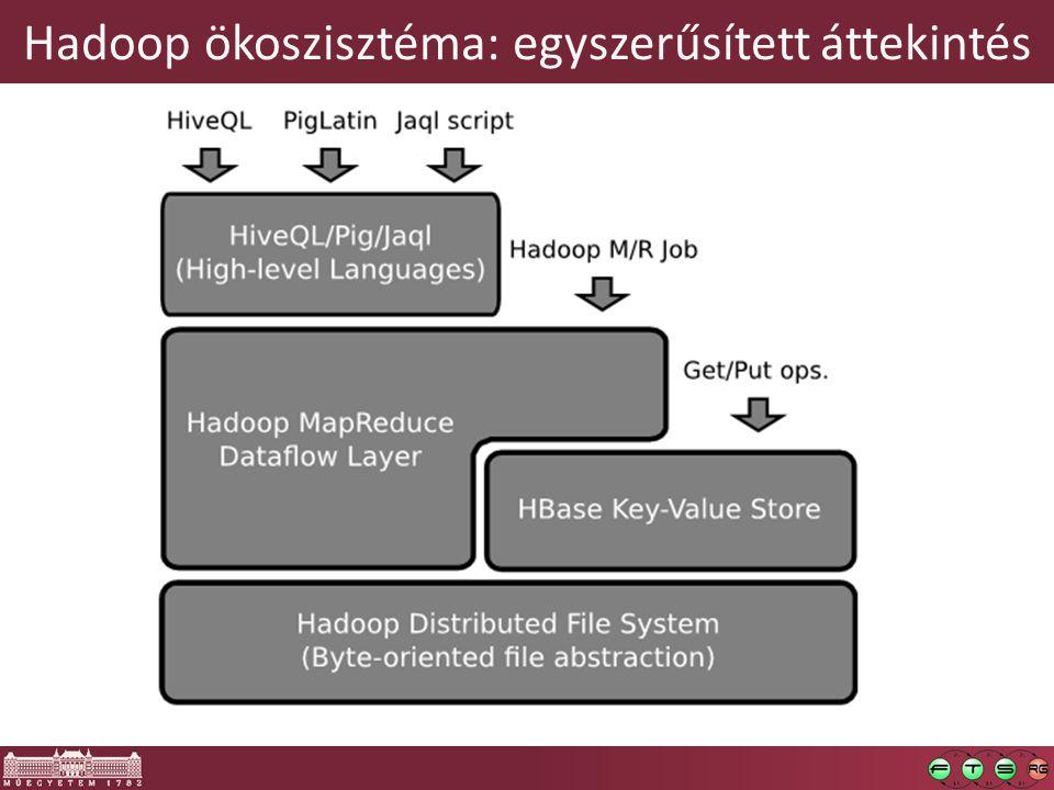 Hadoop ökoszisztéma: egyszerűsített áttekintés
