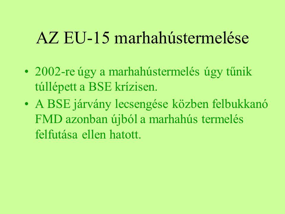 AZ EU-15 marhahústermelése
