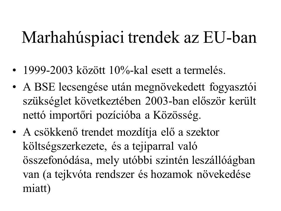 Marhahúspiaci trendek az EU-ban