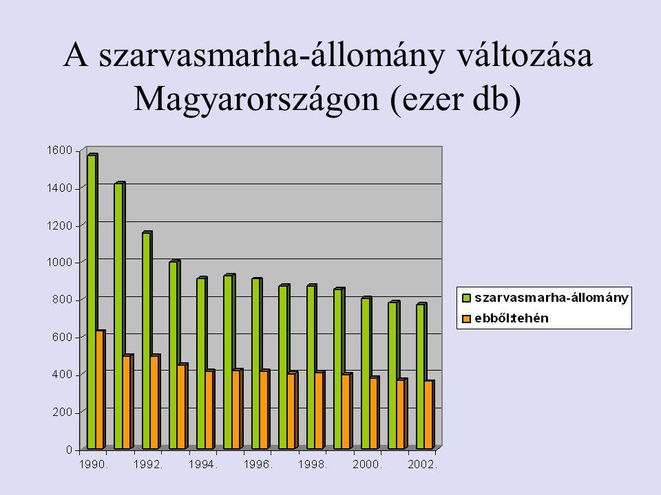 A szarvasmarha-állomány változása Magyarországon (ezer db)
