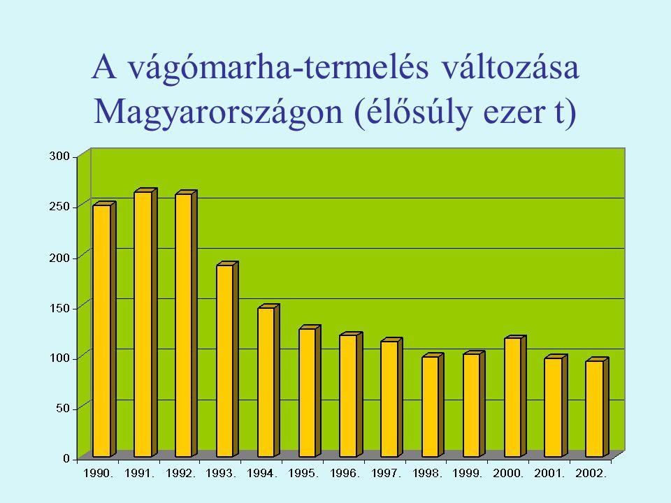 A vágómarha-termelés változása Magyarországon (élősúly ezer t)