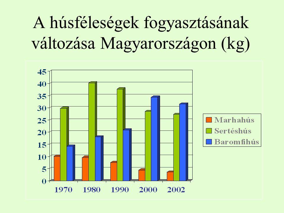 A húsféleségek fogyasztásának változása Magyarországon (kg)