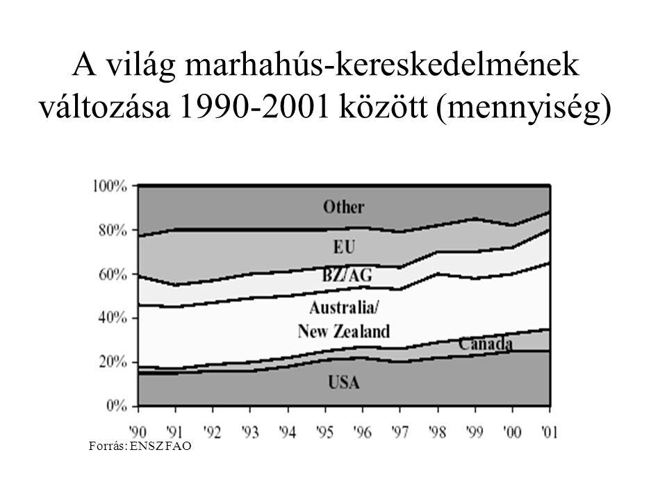 A világ marhahús-kereskedelmének változása 1990-2001 között (mennyiség)