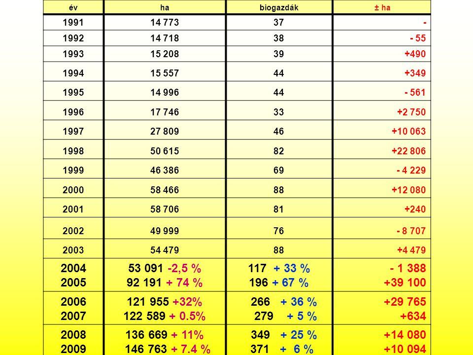 év ha. biogazdák. ± ha. 1991. 14 773. 37. - 1992. 14 718. 38. - 55. 1993. 15 208. 39. +490.