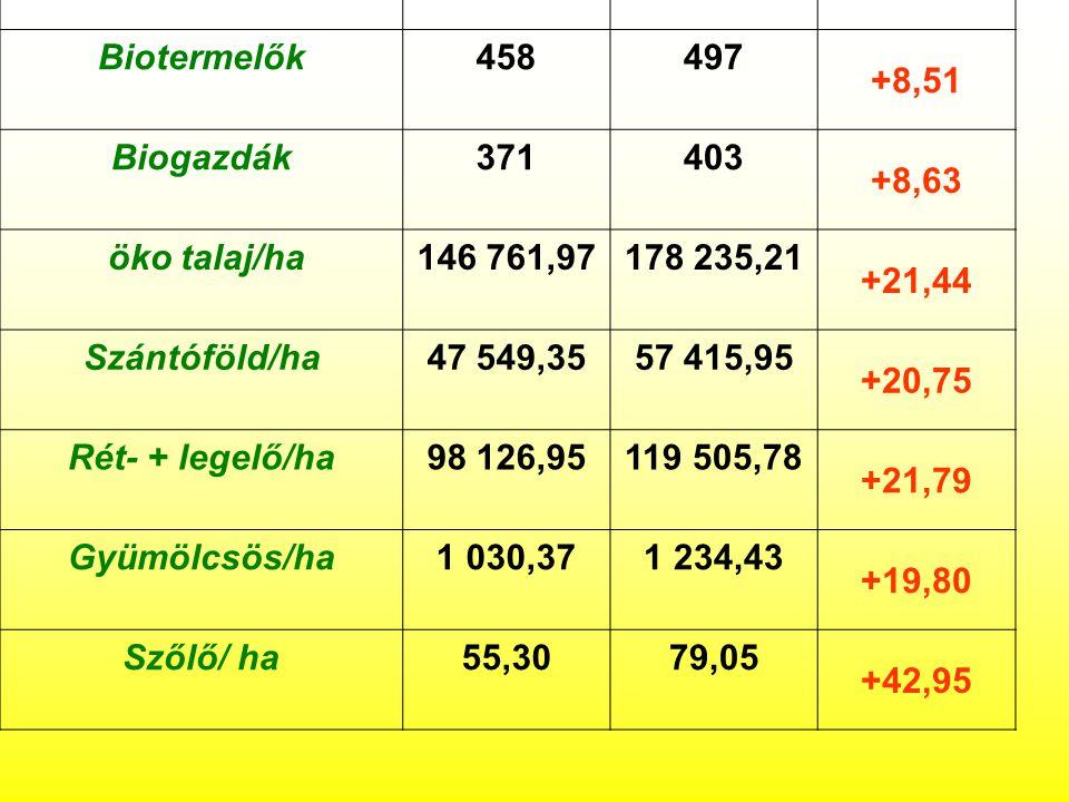 Biotermelők 458 497 +8,51 Biogazdák 371 403 +8,63 öko talaj/ha
