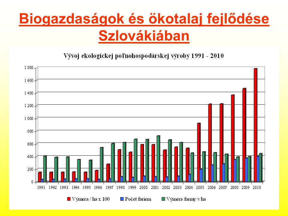 Biogazdaságok és ökotalaj fejlődése Szlovákiában