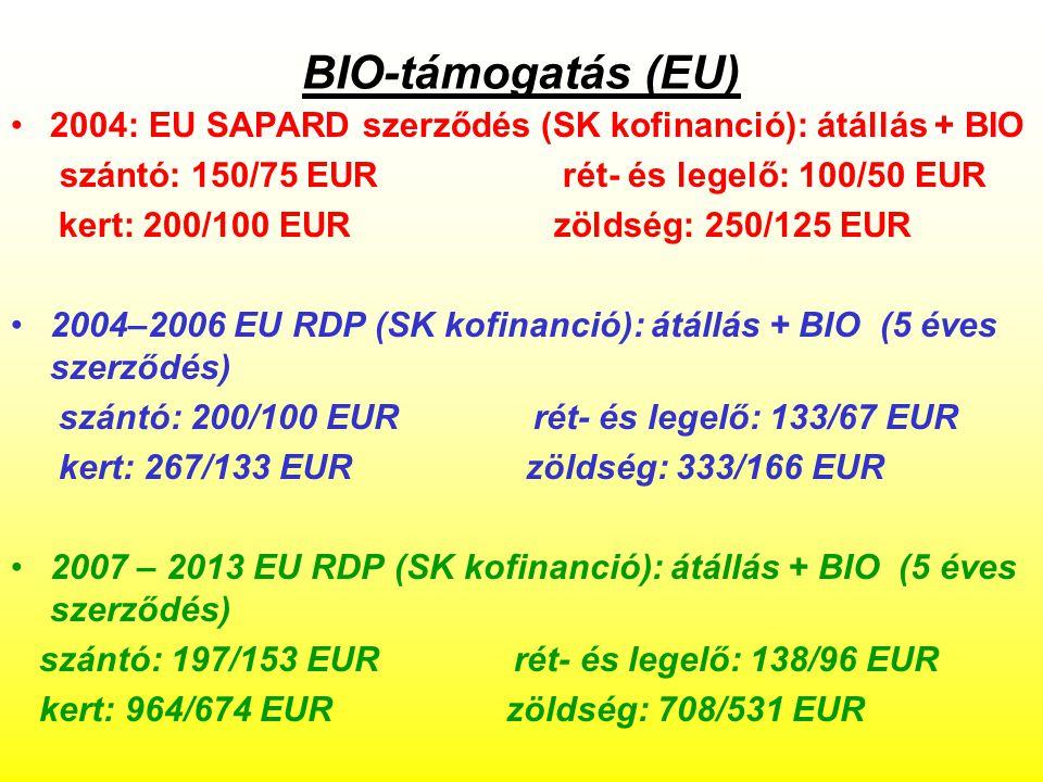 BIO-támogatás (EU) 2004: EU SAPARD szerződés (SK kofinanció): átállás + BIO. szántó: 150/75 EUR rét- és legelő: 100/50 EUR.
