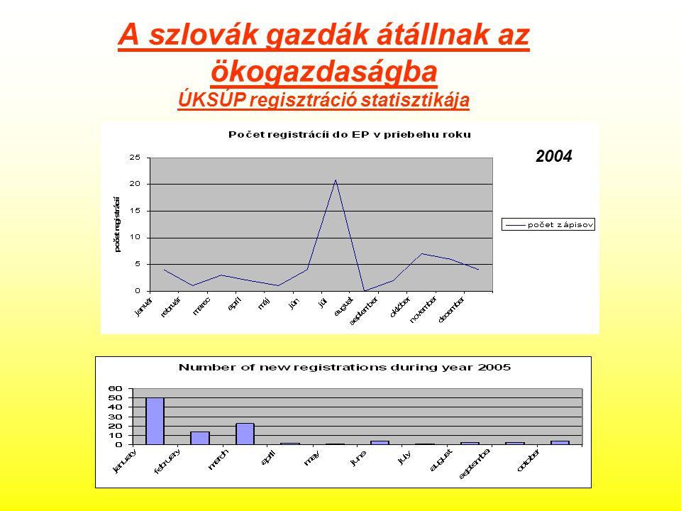 A szlovák gazdák átállnak az ökogazdaságba ÚKSÚP regisztráció statisztikája