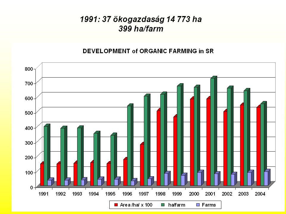 1991: 37 ökogazdaság 14 773 ha 399 ha/farm