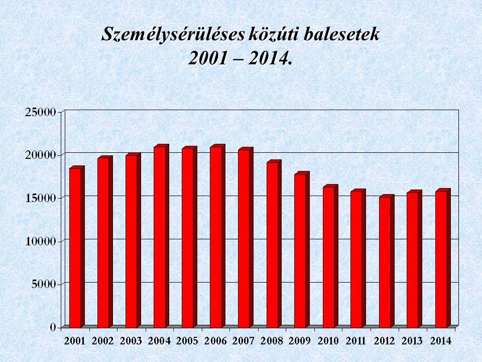 Személysérüléses közúti balesetek 2001 – 2014.