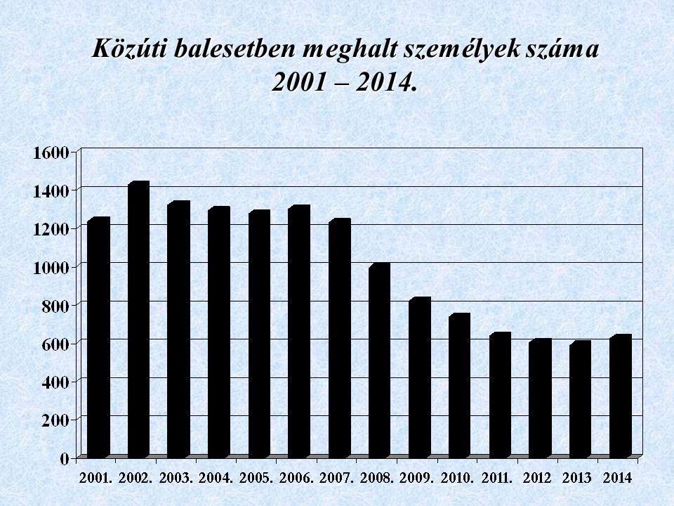 Közúti balesetben meghalt személyek száma 2001 – 2014.