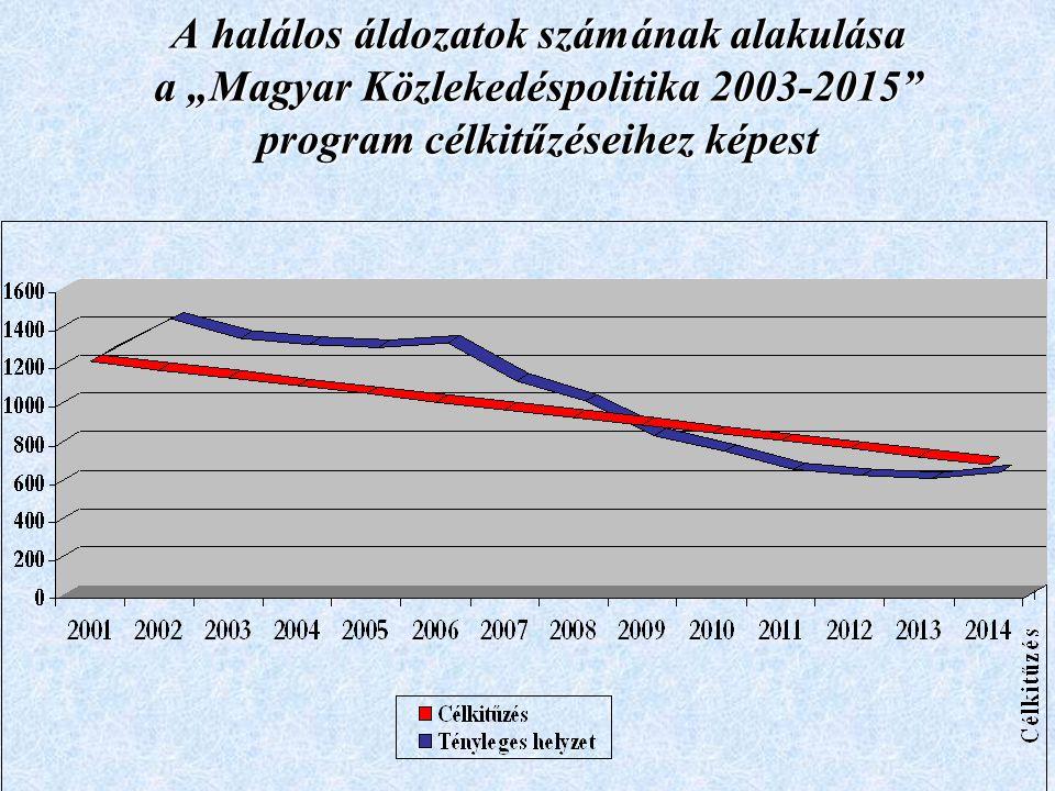 """A halálos áldozatok számának alakulása a """"Magyar Közlekedéspolitika 2003-2015 program célkitűzéseihez képest"""