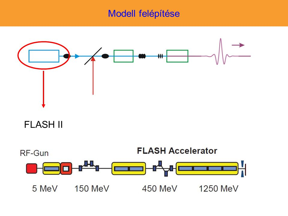Modell felépítése FLASH II -