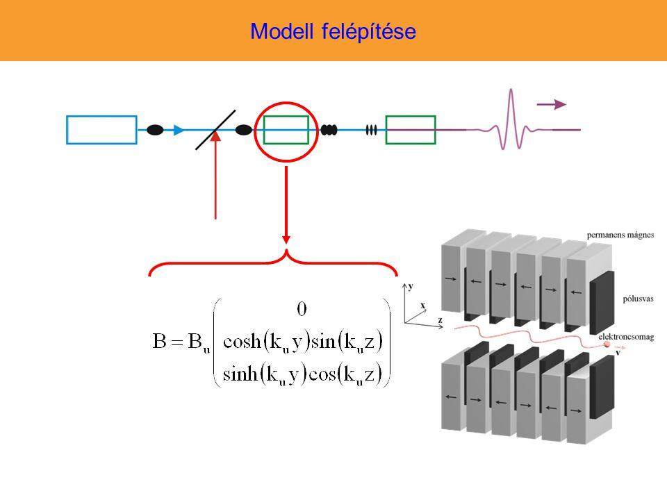 Modell felépítése A modell egy beépített függvénye maga az undulátor.