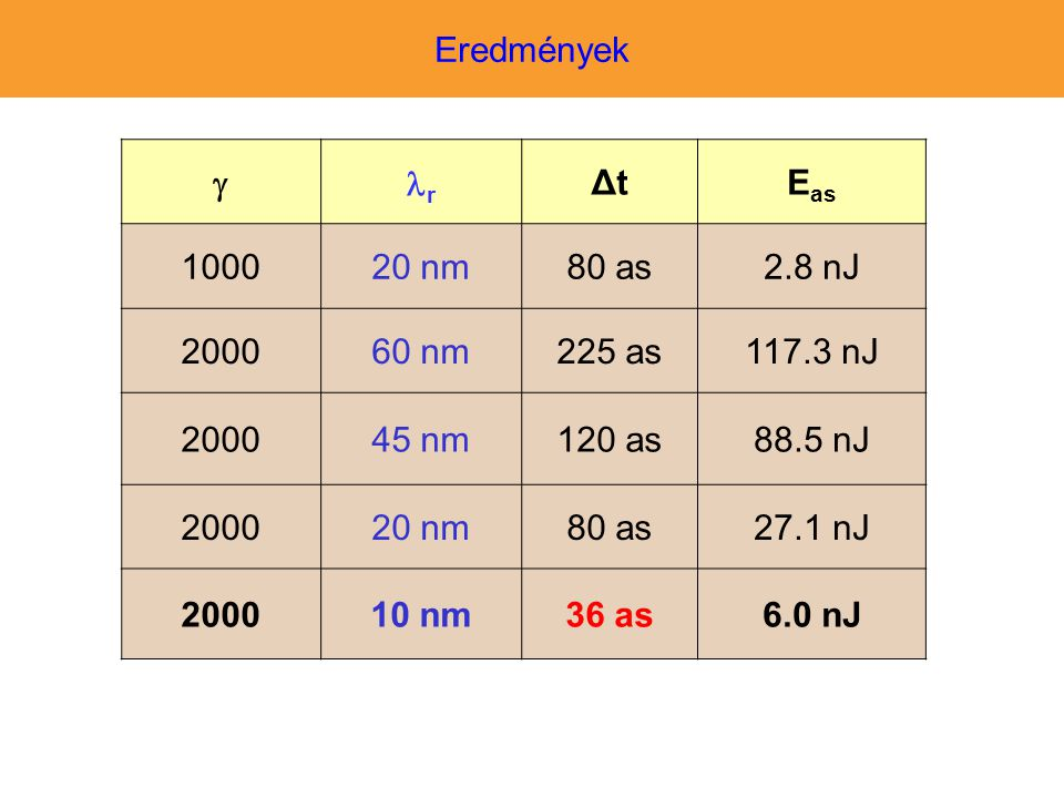 Eredmények  r. Δt. Eas. 1000. 20 nm. 80 as. 2.8 nJ. 2000. 60 nm. 225 as. 117.3 nJ. 45 nm.