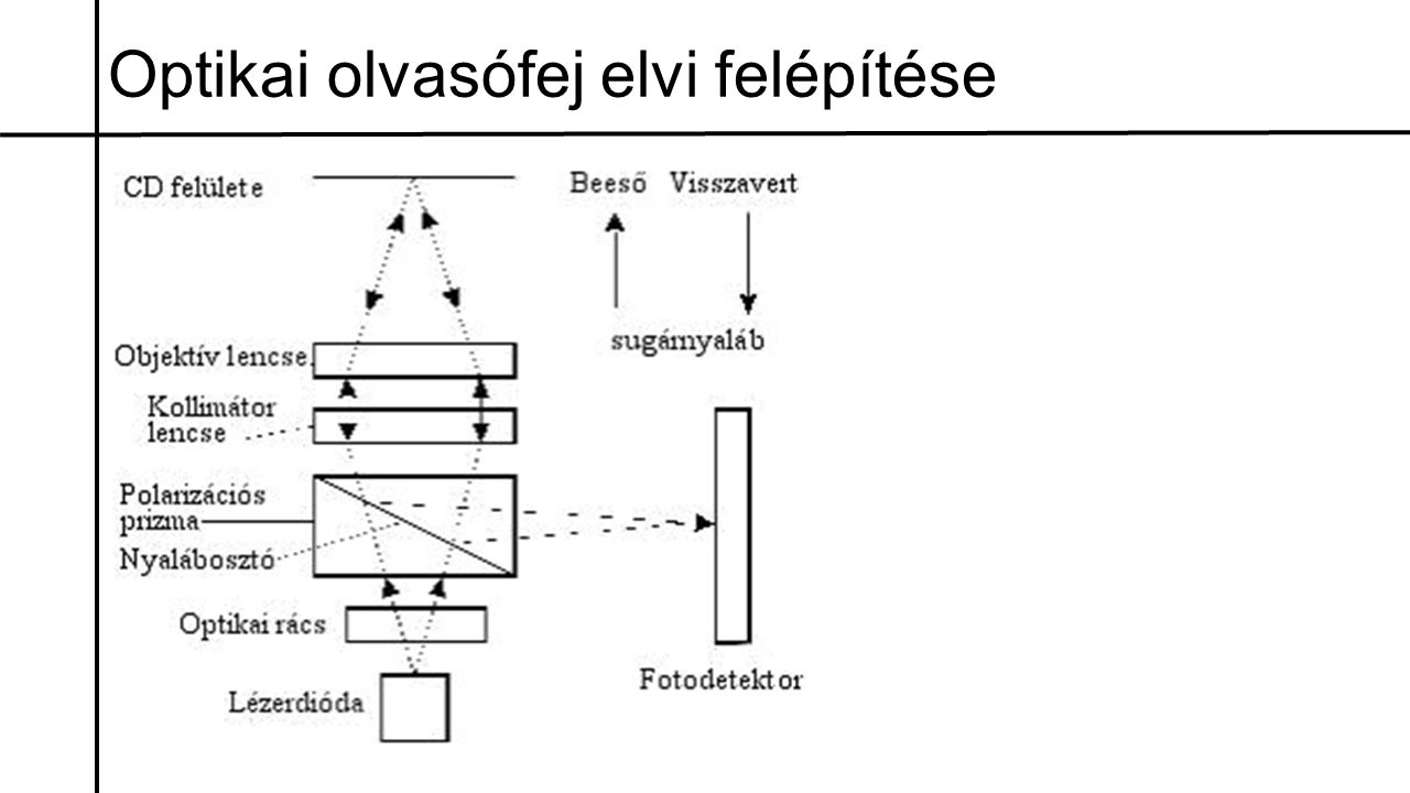 Optikai olvasófej elvi felépítése