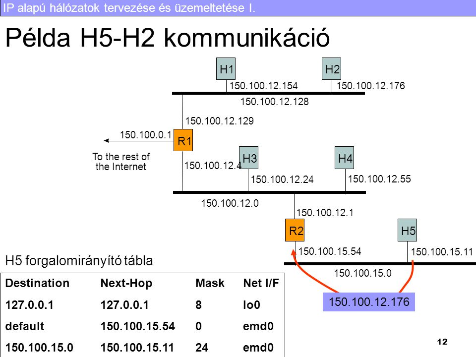 Példa H5-H2 kommunikáció