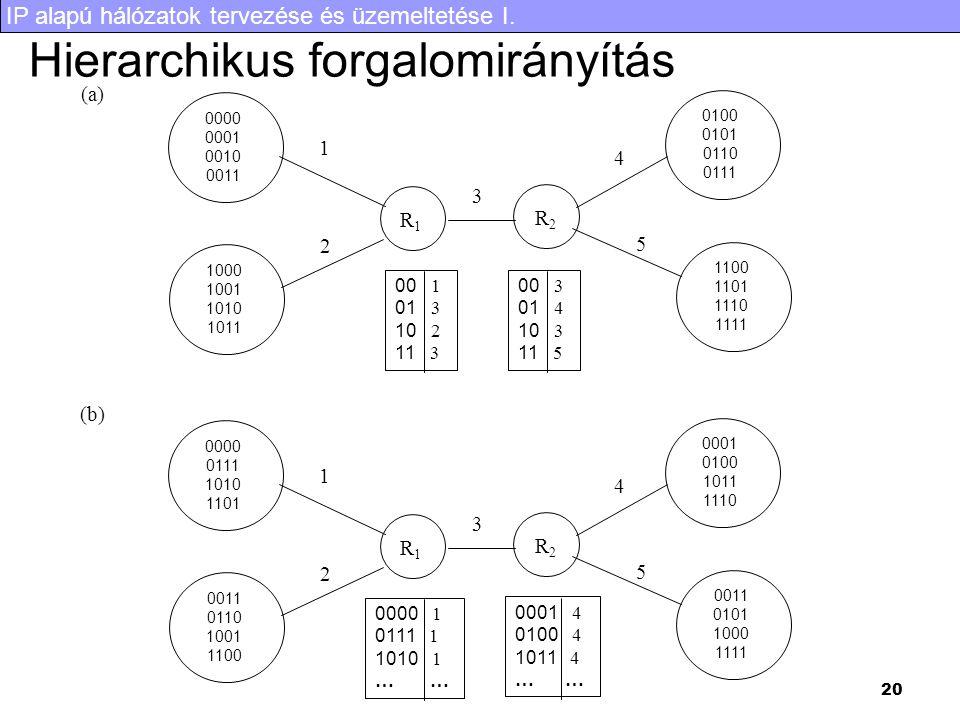 Hierarchikus forgalomirányítás