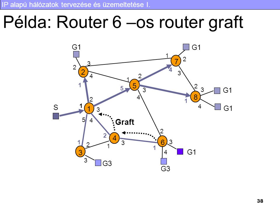 Példa: Router 6 –os router graft