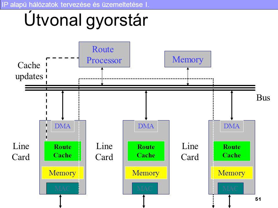 Útvonal gyorstár Route Processor Memory Cache updates Bus Line Card