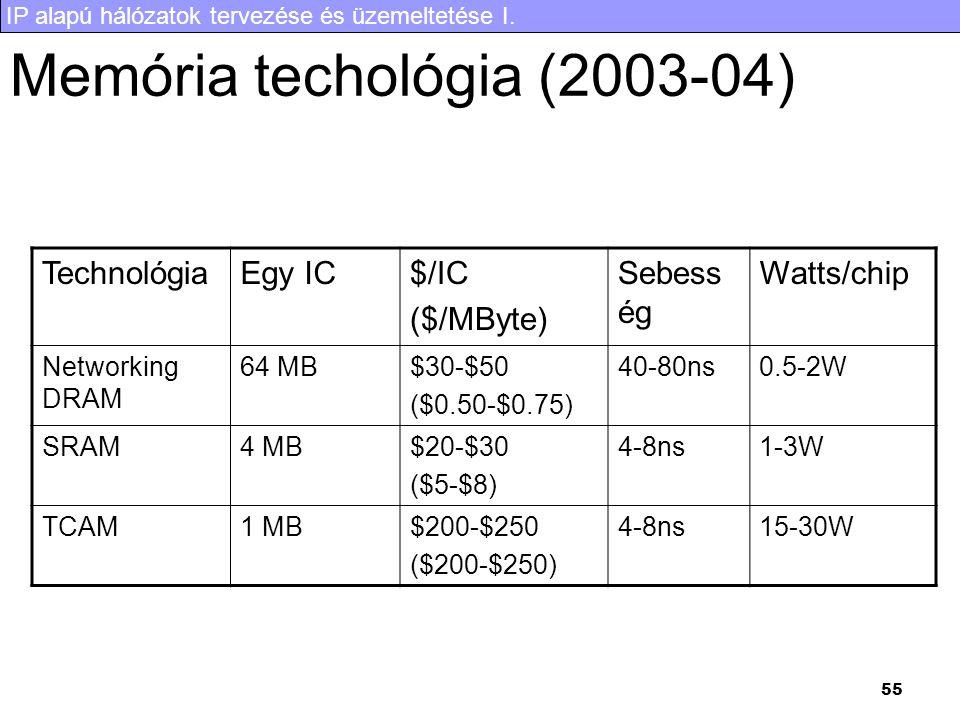 Memória techológia (2003-04)