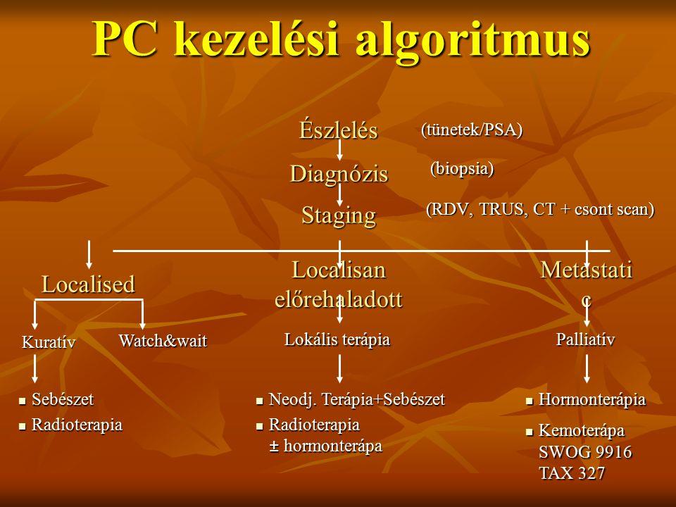 PC kezelési algoritmus