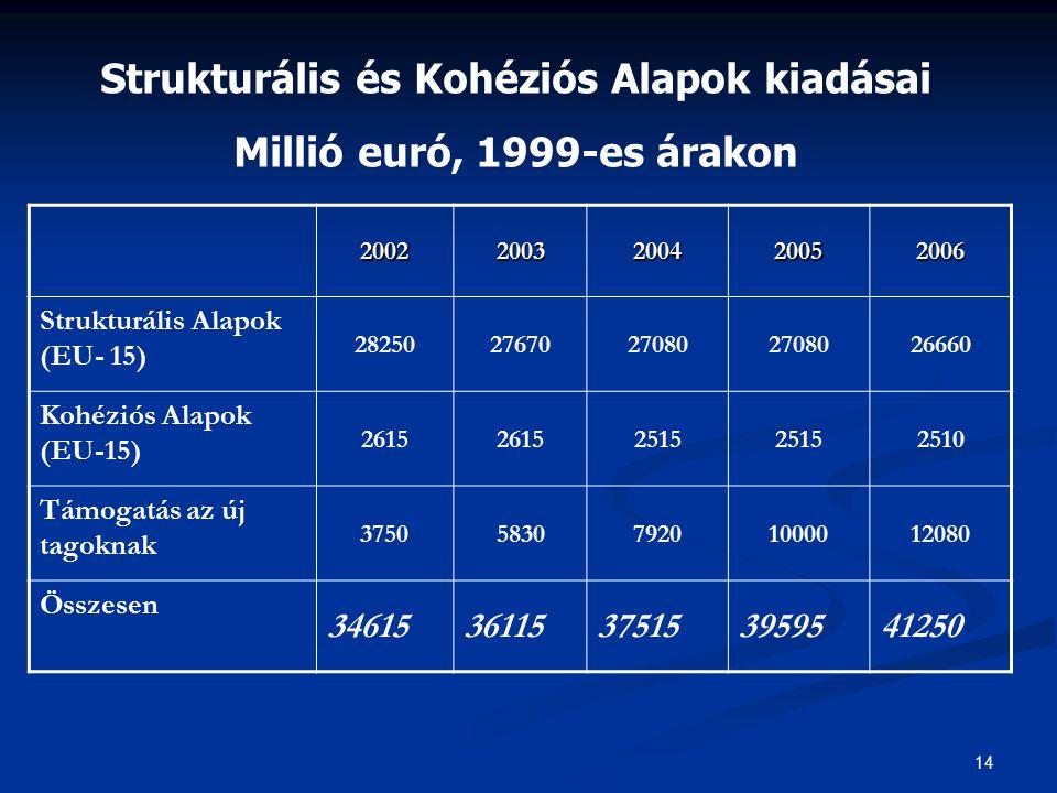 Strukturális és Kohéziós Alapok kiadásai