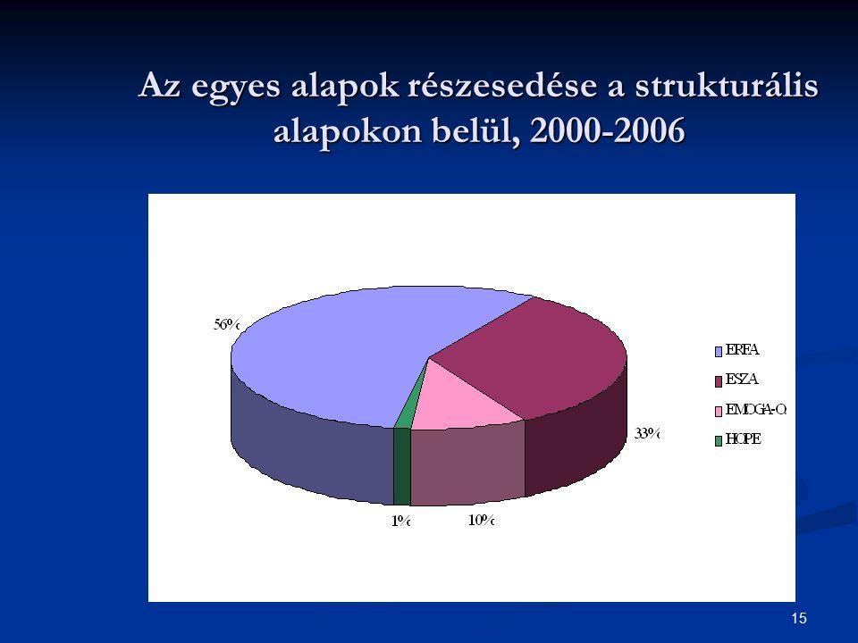 Az egyes alapok részesedése a strukturális alapokon belül, 2000-2006