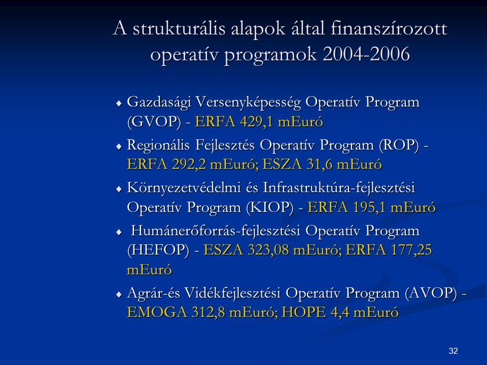 A strukturális alapok által finanszírozott operatív programok 2004-2006
