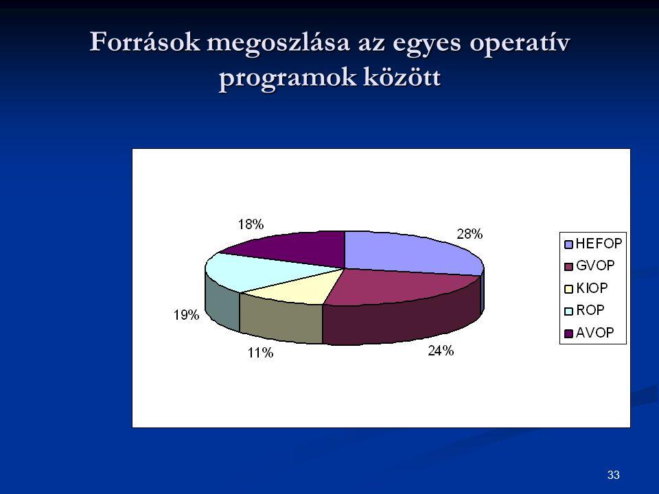 Források megoszlása az egyes operatív programok között