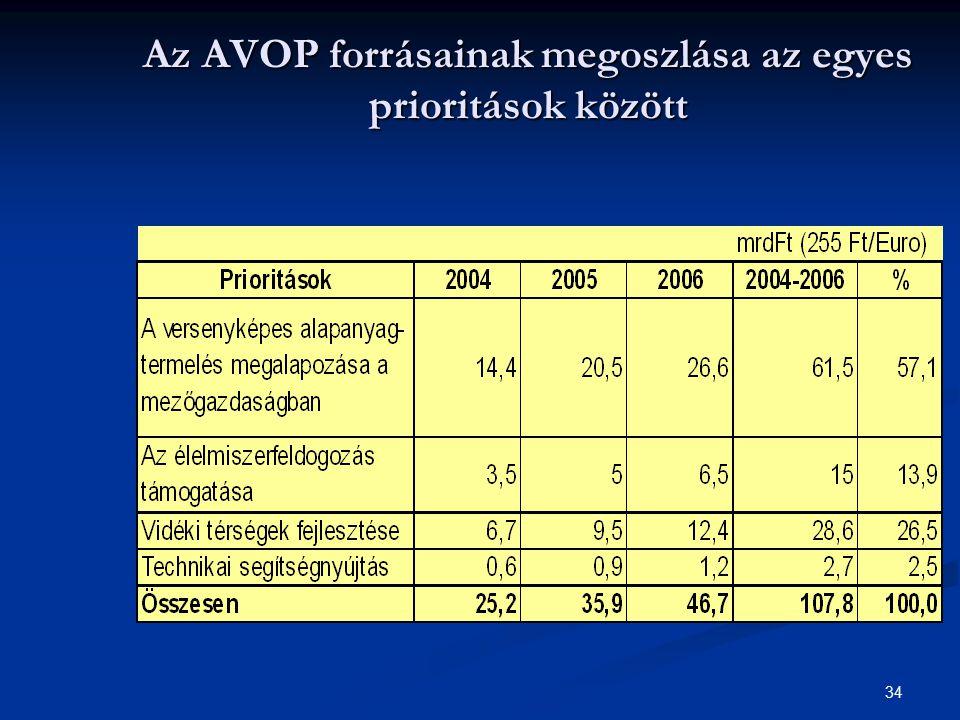 Az AVOP forrásainak megoszlása az egyes prioritások között