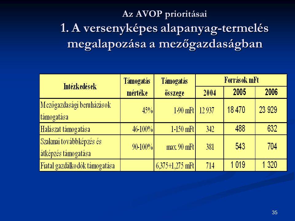 Az AVOP prioritásai 1. A versenyképes alapanyag-termelés megalapozása a mezőgazdaságban
