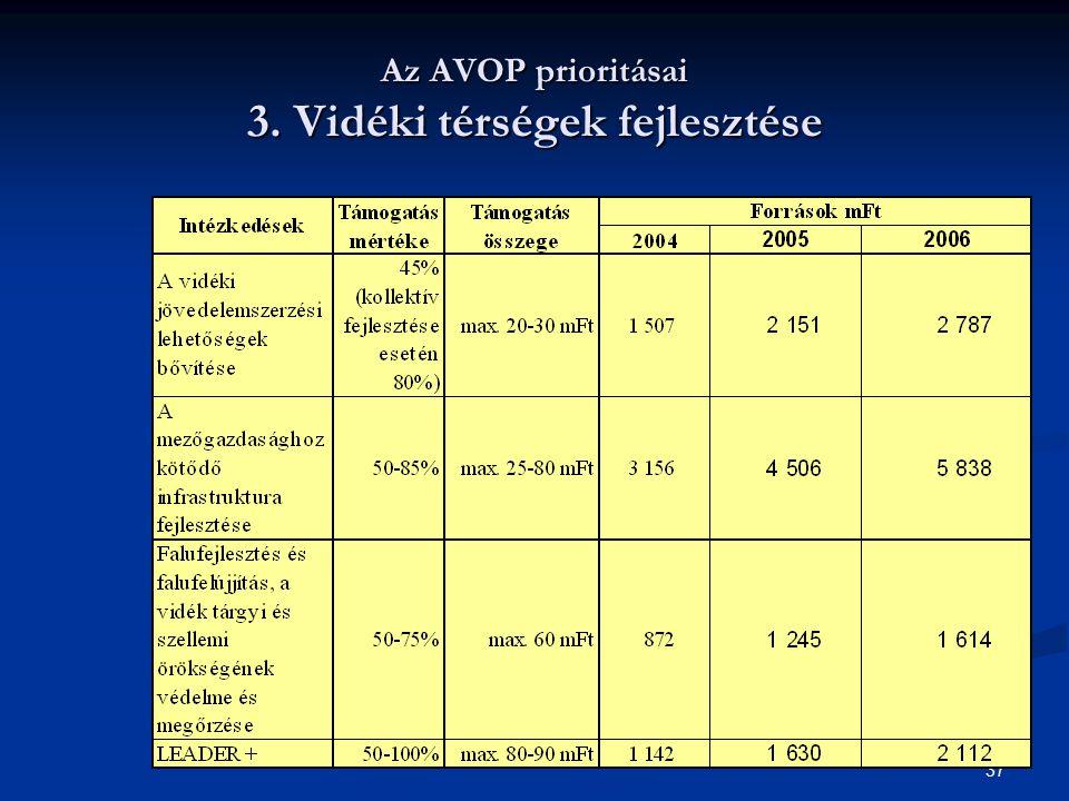 Az AVOP prioritásai 3. Vidéki térségek fejlesztése