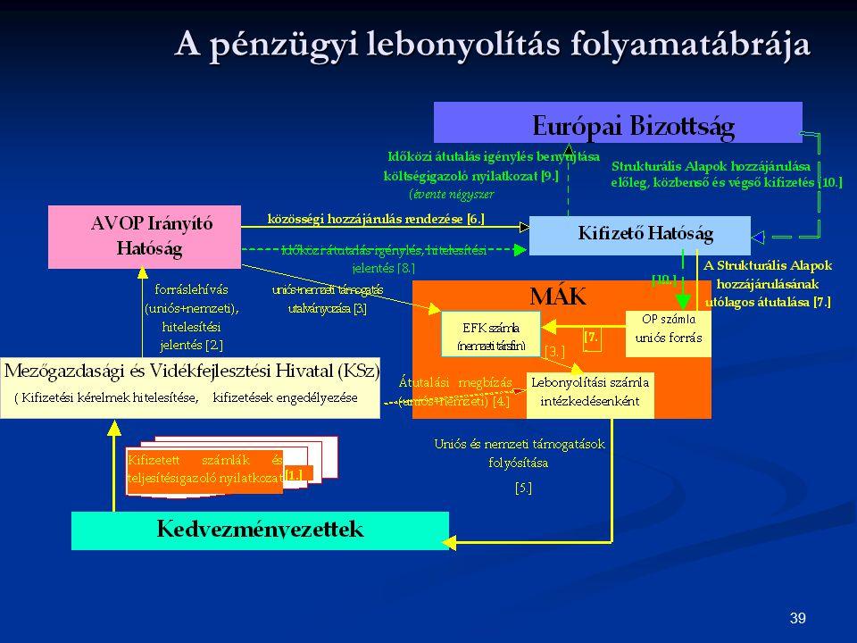 A pénzügyi lebonyolítás folyamatábrája