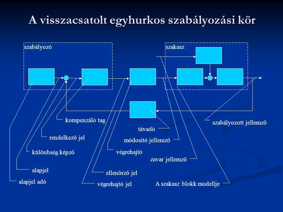 A visszacsatolt egyhurkos szabályozási kör