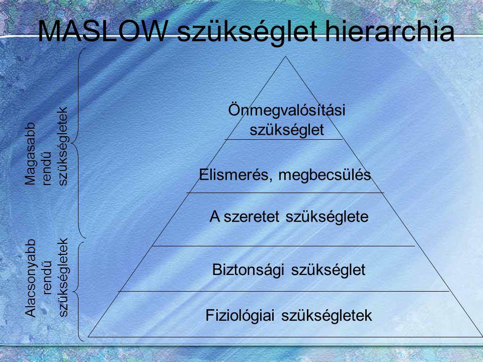 MASLOW szükséglet hierarchia