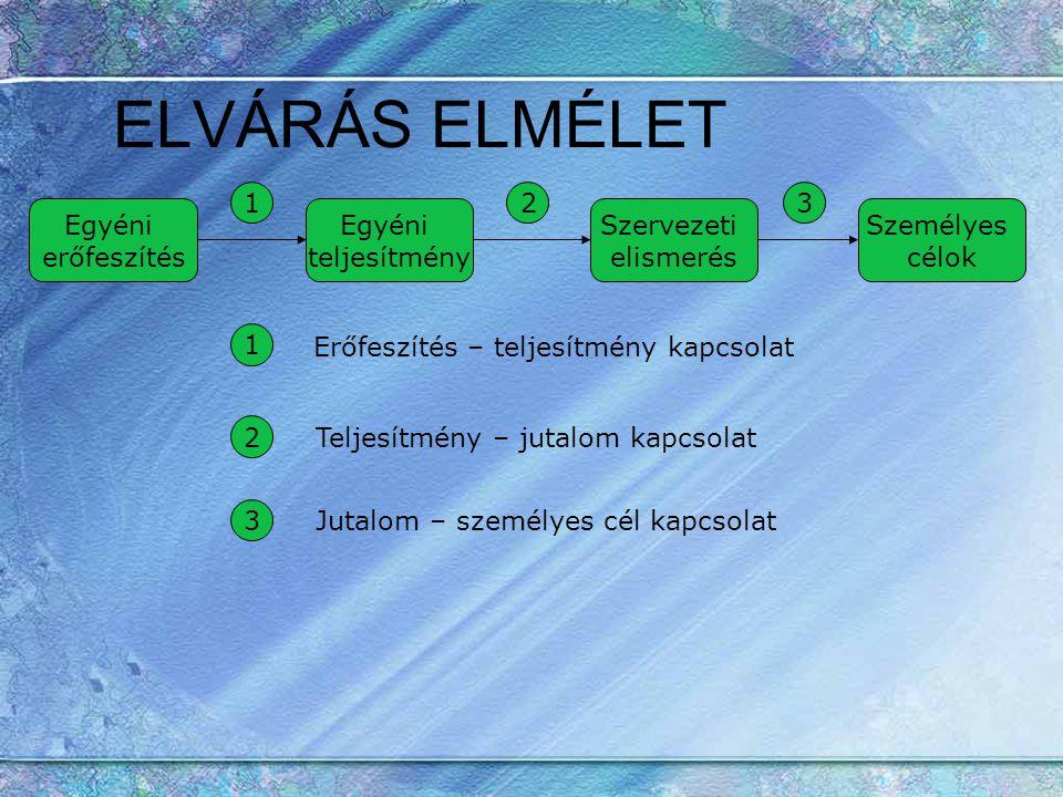 ELVÁRÁS ELMÉLET 1 2 3 Egyéni erőfeszítés Egyéni teljesítmény
