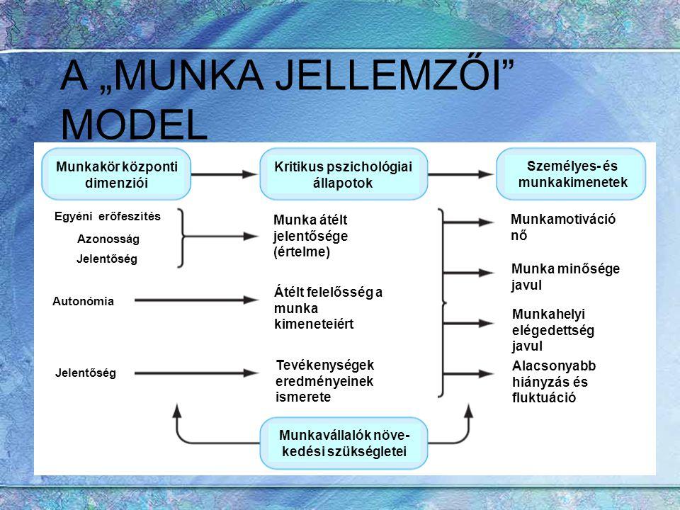 """A """"MUNKA JELLEMZŐI MODEL"""