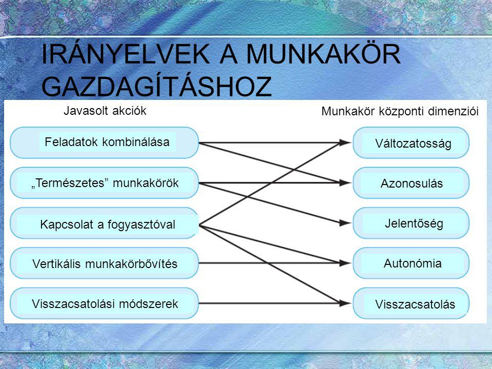 IRÁNYELVEK A MUNKAKÖR GAZDAGÍTÁSHOZ