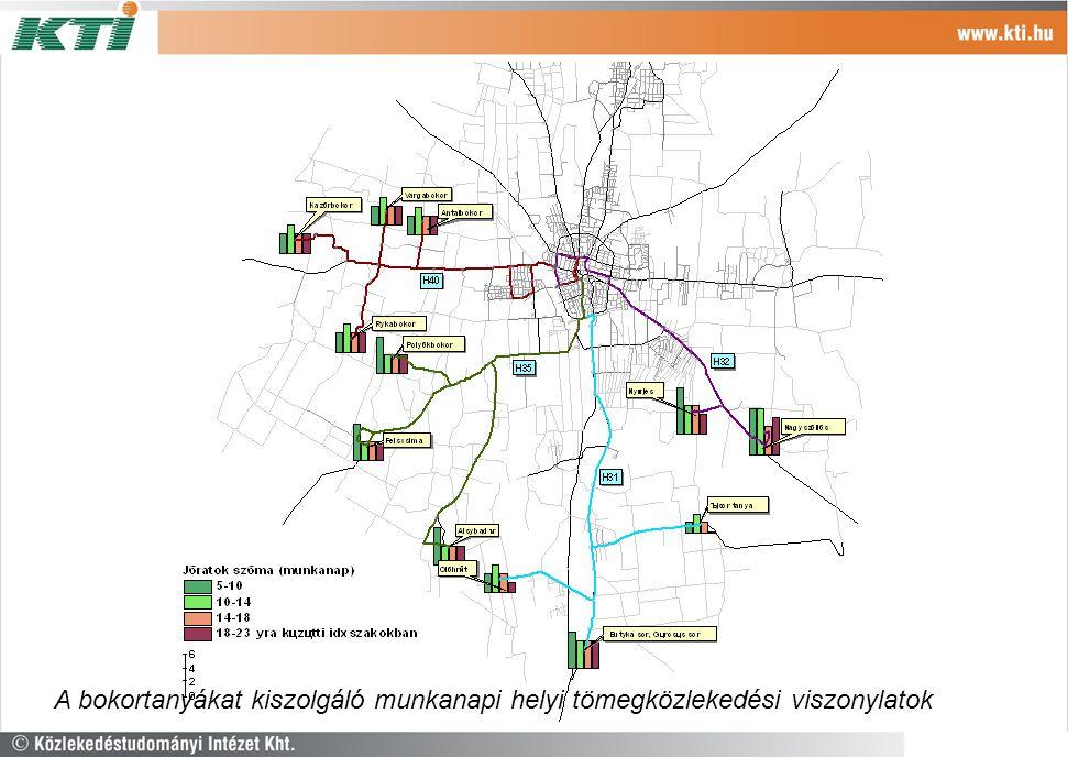 A bokortanyákat kiszolgáló munkanapi helyi tömegközlekedési viszonylatok